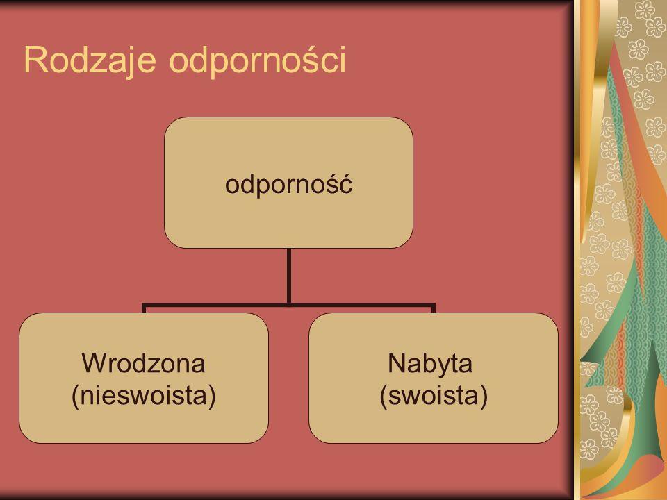 Rodzaje odporności odporność Wrodzona (nieswoista) Nabyta (swoista)