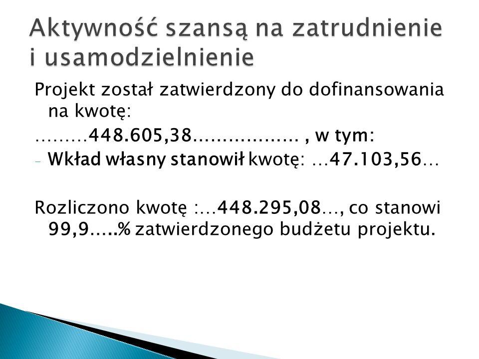 Projekt został zatwierdzony do dofinansowania na kwotę: ………448.605,38………………, w tym: - Wkład własny stanowił kwotę: …47.103,56… Rozliczono kwotę :…448.295,08…, co stanowi 99,9…..% zatwierdzonego budżetu projektu.