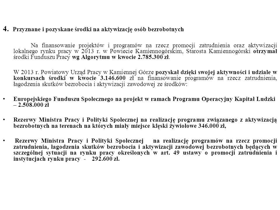 Na finansowanie projektów i programów na rzecz promocji zatrudnienia oraz aktywizacji lokalnego rynku pracy w 2013 r.