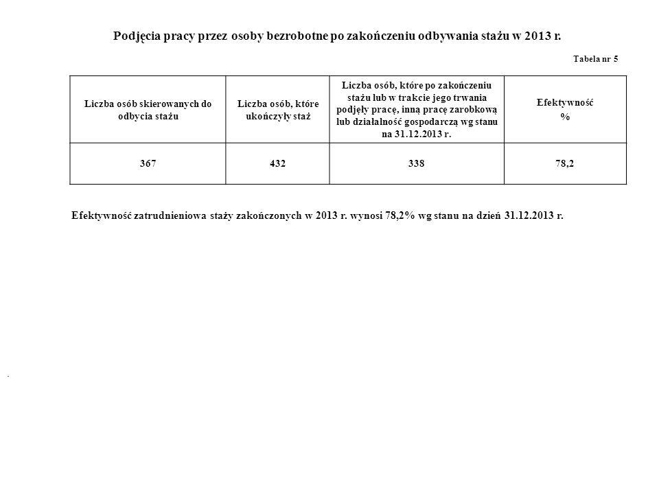Liczba osób skierowanych do odbycia stażu Liczba osób, które ukończyły staż Liczba osób, które po zakończeniu stażu lub w trakcie jego trwania podjęły pracę, inną pracę zarobkową lub działalność gospodarczą wg stanu na 31.12.2013 r.