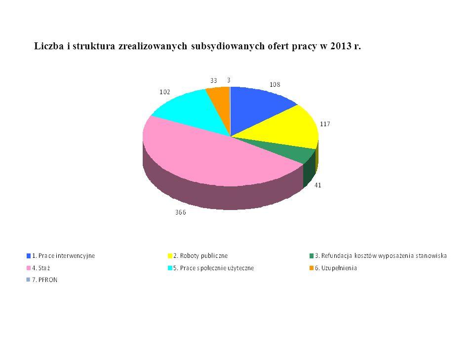 Liczba i struktura zrealizowanych subsydiowanych ofert pracy w 2013 r.