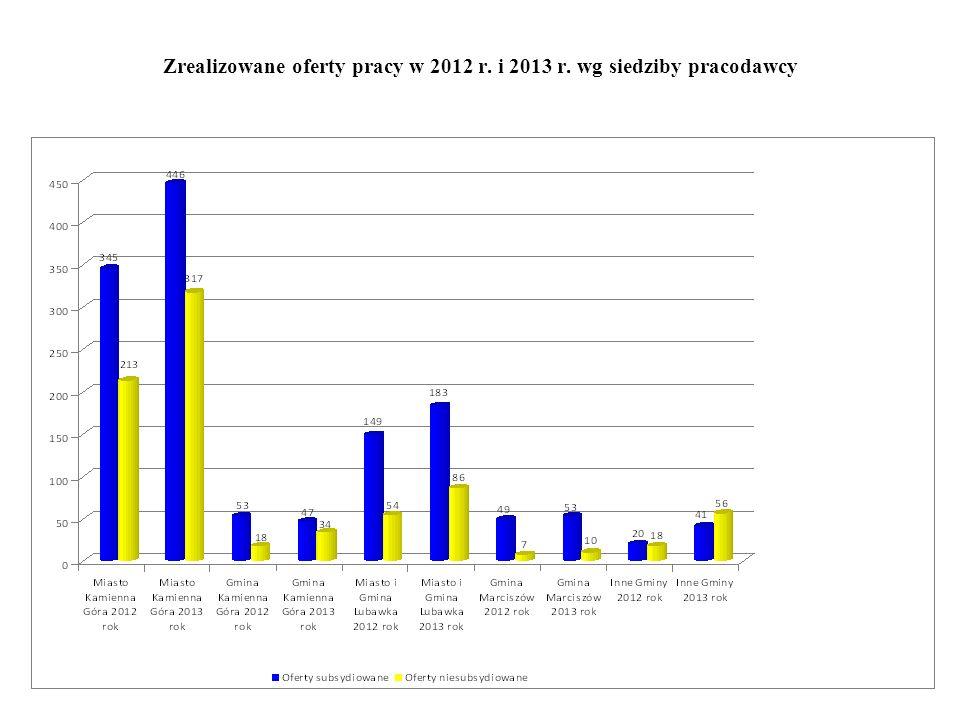 Zrealizowane oferty pracy w 2012 r. i 2013 r. wg siedziby pracodawcy
