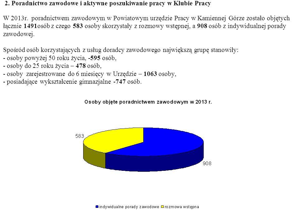 2.Poradnictwo zawodowe i aktywne poszukiwanie pracy w Klubie Pracy W 2013r.