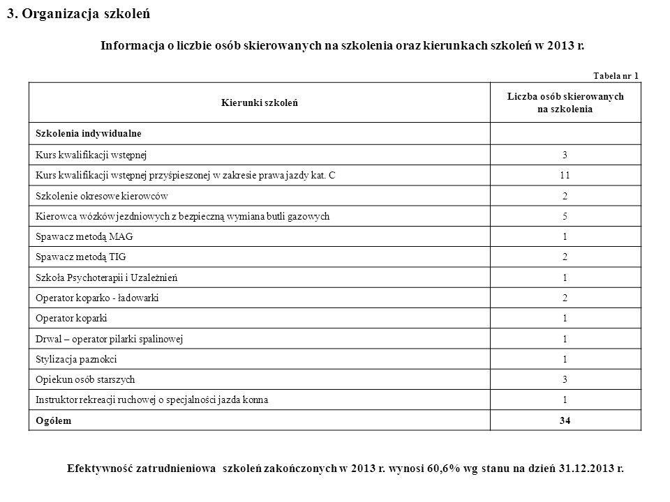 3. Organizacja szkoleń Tabela nr 1 Informacja o liczbie osób skierowanych na szkolenia oraz kierunkach szkoleń w 2013 r. Kierunki szkoleń Liczba osób