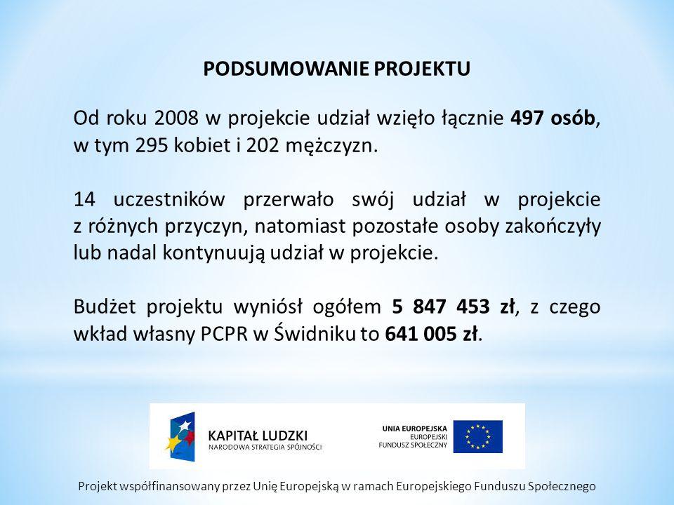 Projekt współfinansowany przez Unię Europejską w ramach Europejskiego Funduszu Społecznego PODSUMOWANIE PROJEKTU Od roku 2008 w projekcie udział wzięło łącznie 497 osób, w tym 295 kobiet i 202 mężczyzn.