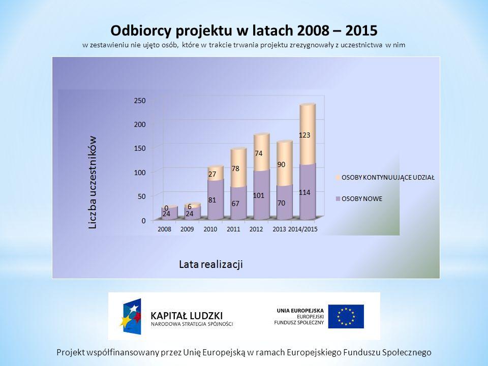 Projekt współfinansowany przez Unię Europejską w ramach Europejskiego Funduszu Społecznego Odbiorcy projektu w latach 2008 – 2015 w zestawieniu nie uj