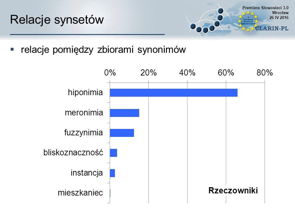 Relacje synsetów  relacje pomiędzy zbiorami synonimów Premiera Słowosieci 3.0 Wrocław 26 IV 2016 CLARIN-PL