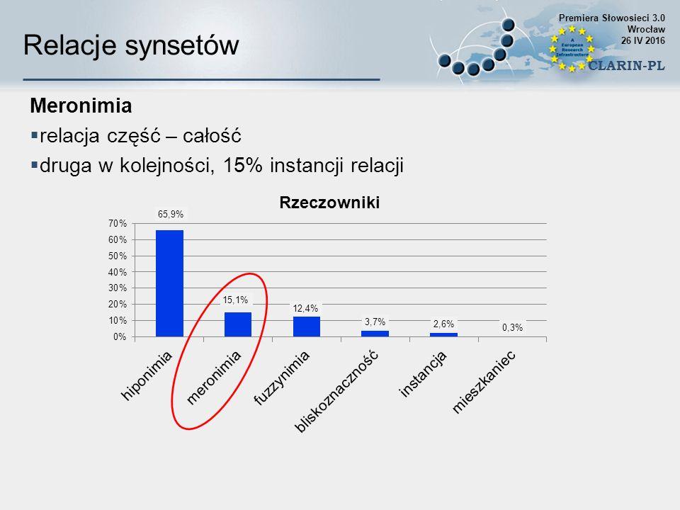 Meronimia  relacja część – całość  druga w kolejności, 15% instancji relacji Relacje synsetów Premiera Słowosieci 3.0 Wrocław 26 IV 2016 CLARIN-PL