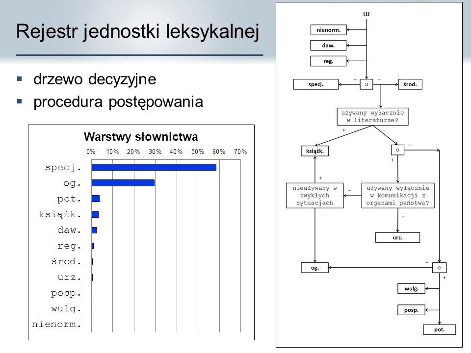 Rejestr jednostki leksykalnej Warsztaty CLARIN-PL Warszawa 13-15 IV 2015 CLARIN-PL  drzewo decyzyjne  procedura postępowania
