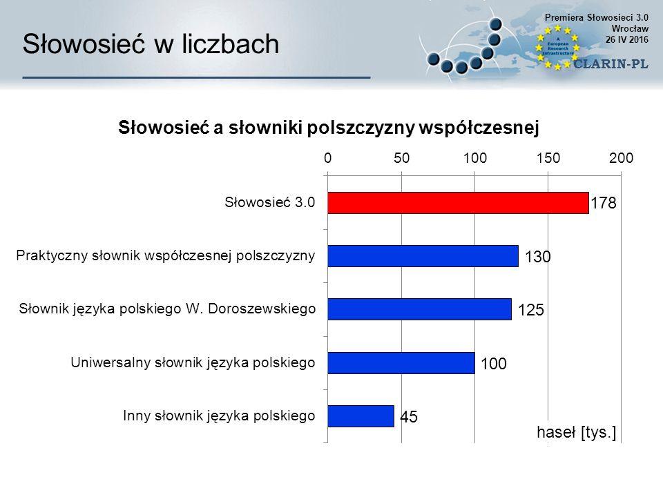 Słowosieć w liczbach Słowosieć a słowniki polszczyzny współczesnej Premiera Słowosieci 3.0 Wrocław 26 IV 2016 CLARIN-PL