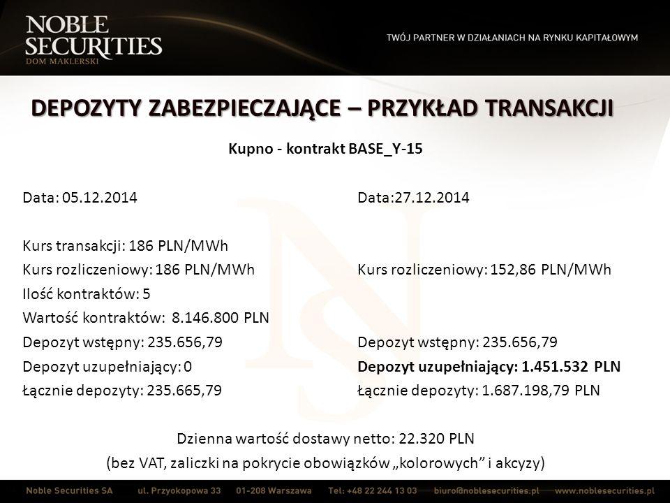 """DEPOZYTY ZABEZPIECZAJĄCE – PRZYKŁAD TRANSAKCJI Kupno - kontrakt BASE_Y-15 Data: 05.12.2014Data:27.12.2014 Kurs transakcji: 186 PLN/MWh Kurs rozliczeniowy: 186 PLN/MWhKurs rozliczeniowy: 152,86 PLN/MWh Ilość kontraktów: 5 Wartość kontraktów: 8.146.800 PLN Depozyt wstępny: 235.656,79Depozyt wstępny: 235.656,79 Depozyt uzupełniający: 0Depozyt uzupełniający: 1.451.532 PLN Łącznie depozyty: 235.665,79Łącznie depozyty: 1.687.198,79 PLN Dzienna wartość dostawy netto: 22.320 PLN (bez VAT, zaliczki na pokrycie obowiązków """"kolorowych i akcyzy)"""