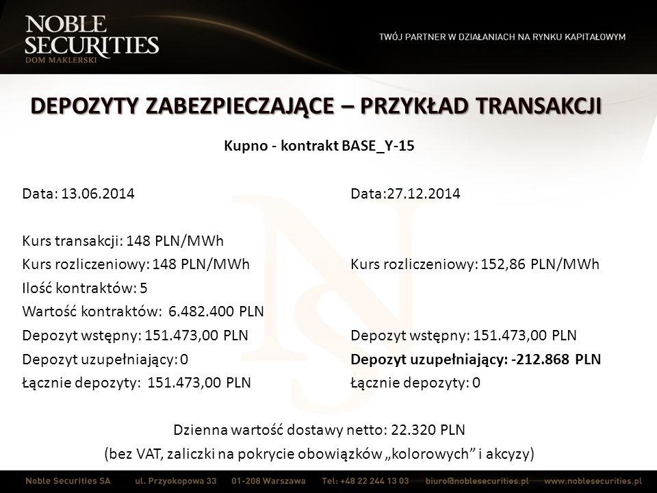 """DEPOZYTY ZABEZPIECZAJĄCE – PRZYKŁAD TRANSAKCJI Kupno - kontrakt BASE_Y-15 Data: 13.06.2014Data:27.12.2014 Kurs transakcji: 148 PLN/MWh Kurs rozliczeniowy: 148 PLN/MWhKurs rozliczeniowy: 152,86 PLN/MWh Ilość kontraktów: 5 Wartość kontraktów: 6.482.400 PLN Depozyt wstępny: 151.473,00 PLNDepozyt wstępny: 151.473,00 PLN Depozyt uzupełniający: 0Depozyt uzupełniający: -212.868 PLN Łącznie depozyty: 151.473,00 PLNŁącznie depozyty: 0 Dzienna wartość dostawy netto: 22.320 PLN (bez VAT, zaliczki na pokrycie obowiązków """"kolorowych i akcyzy)"""