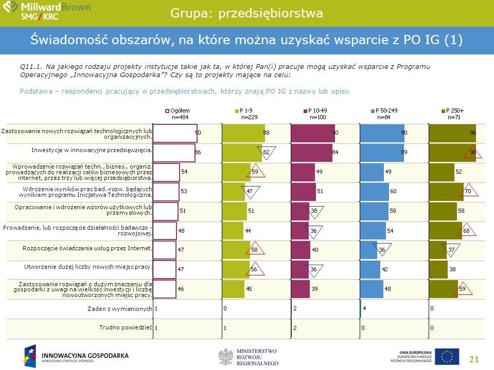 21 Świadomość obszarów, na które można uzyskać wsparcie z PO IG (1) Q11.1. Na jakiego rodzaju projekty instytucje takie jak ta, w której Pan(i) pracuj
