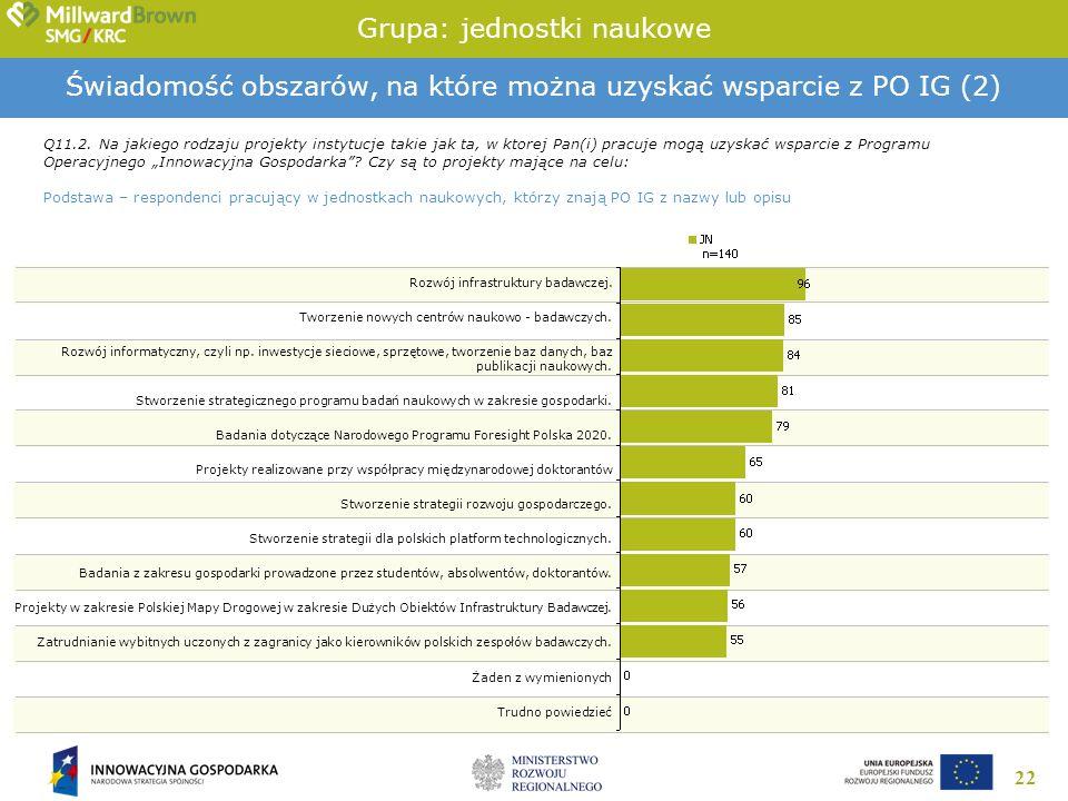 22 Świadomość obszarów, na które można uzyskać wsparcie z PO IG (2) Q11.2.
