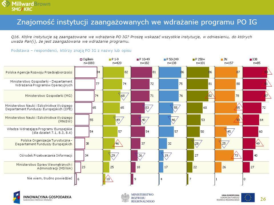 26 Znajomość instytucji zaangażowanych we wdrażanie programu PO IG Q16. Które instytucje są zaangażowane we wdrażanie PO IG? Proszę wskazać wszystkie