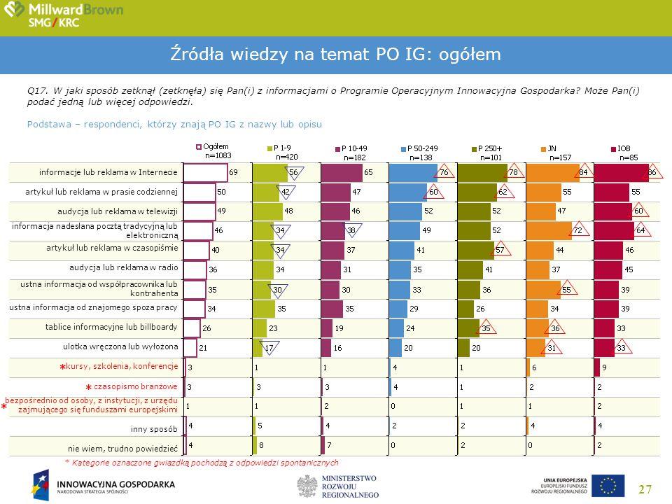 27 Źródła wiedzy na temat PO IG: ogółem Q17. W jaki sposób zetknął (zetknęła) się Pan(i) z informacjami o Programie Operacyjnym Innowacyjna Gospodarka