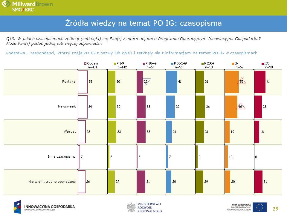 29 Źródła wiedzy na temat PO IG: czasopisma Q19. W jakich czasopismach zetknął (zetknęła) się Pan(i) z informacjami o Programie Operacyjnym Innowacyjn