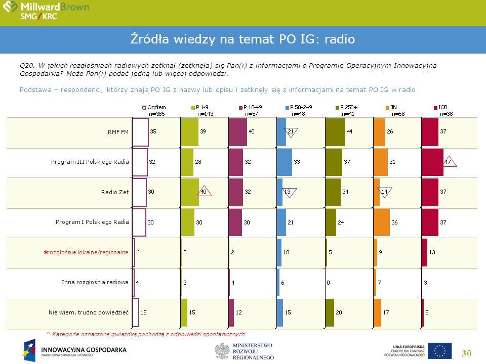 30 Źródła wiedzy na temat PO IG: radio Q20. W jakich rozgłośniach radiowych zetknął (zetknęła) się Pan(i) z informacjami o Programie Operacyjnym Innow