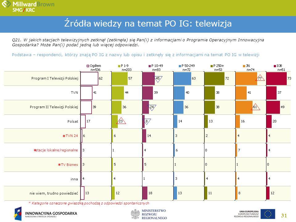 31 Źródła wiedzy na temat PO IG: telewizja Q21. W jakich stacjach telewizyjnych zetknął (zetknęła) się Pan(i) z informacjami o Programie Operacyjnym I