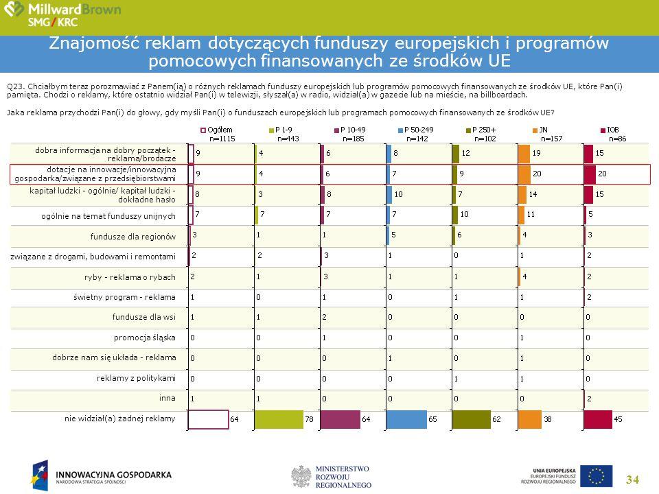 34 Znajomość reklam dotyczących funduszy europejskich i programów pomocowych finansowanych ze środków UE Q23. Chciałbym teraz porozmawiać z Panem(ią)