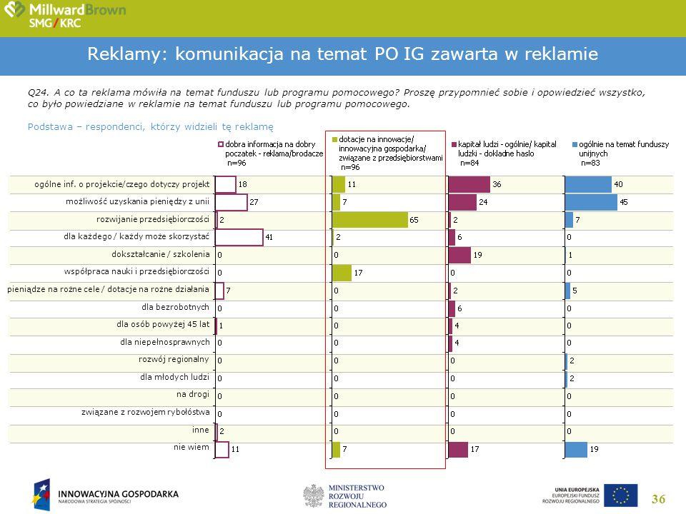36 Reklamy: komunikacja na temat PO IG zawarta w reklamie Q24. A co ta reklama mówiła na temat funduszu lub programu pomocowego? Proszę przypomnieć so