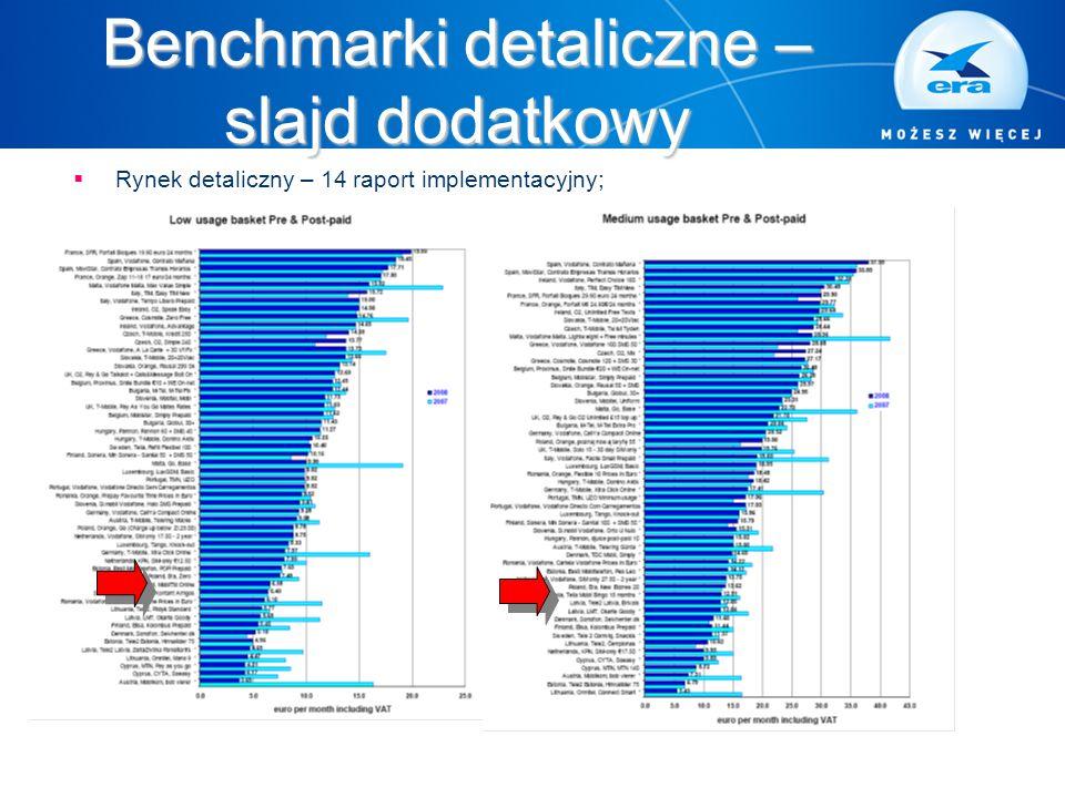 Benchmarki detaliczne – slajd dodatkowy  Rynek detaliczny – 14 raport implementacyjny;