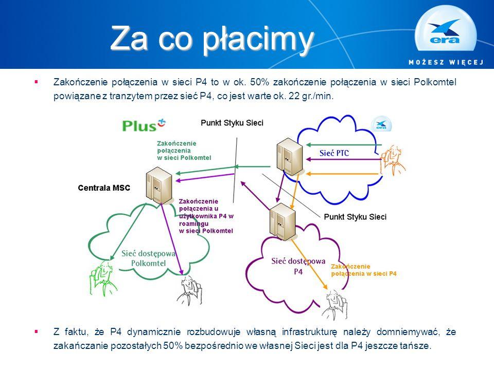 Za co płacimy  Zakończenie połączenia w sieci P4 to w ok. 50% zakończenie połączenia w sieci Polkomtel powiązane z tranzytem przez sieć P4, co jest w