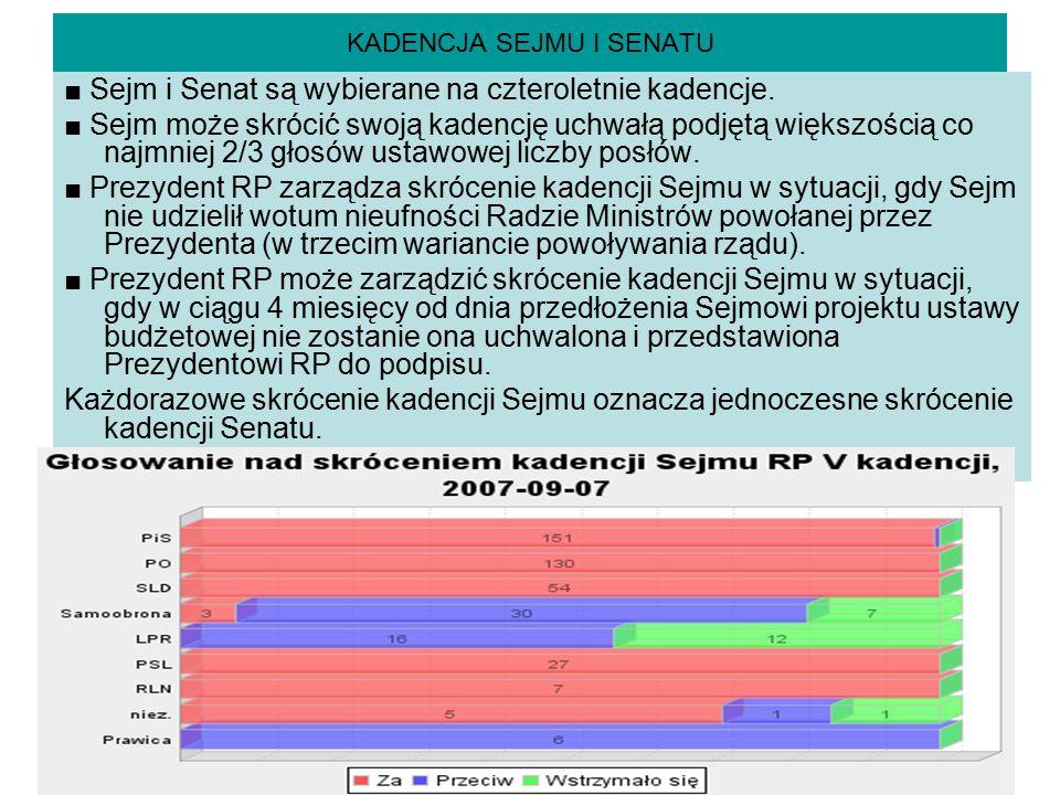 KADENCJA SEJMU I SENATU ■ Sejm i Senat są wybierane na czteroletnie kadencje. ■ Sejm może skrócić swoją kadencję uchwałą podjętą większością co najmni