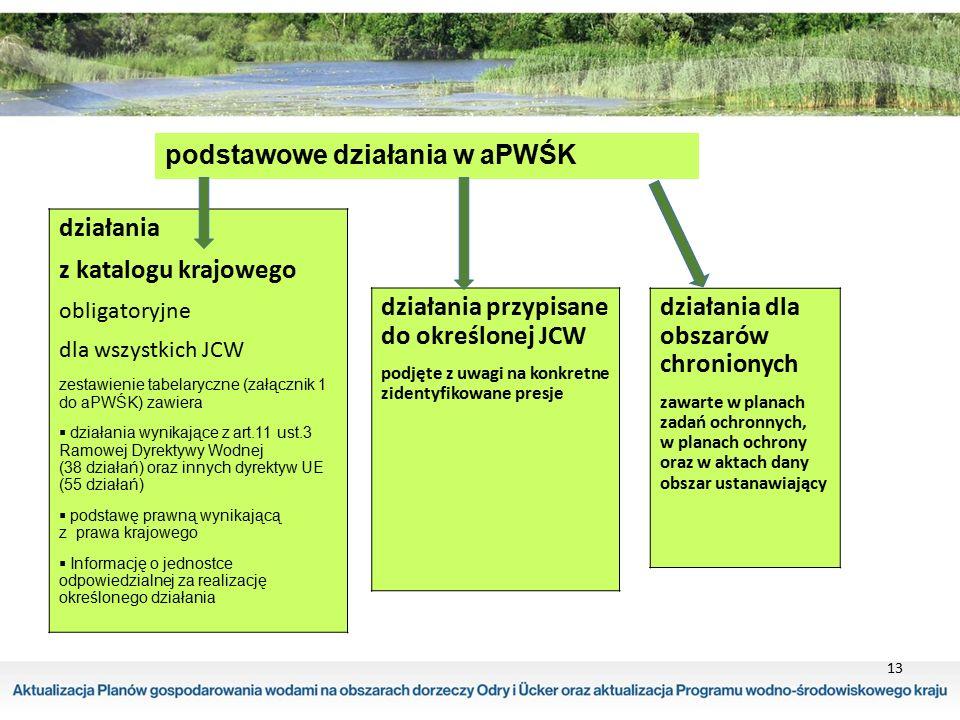 13 podstawowe działania w aPWŚK działania z katalogu krajowego obligatoryjne dla wszystkich JCW zestawienie tabelaryczne (załącznik 1 do aPWŚK) zawier