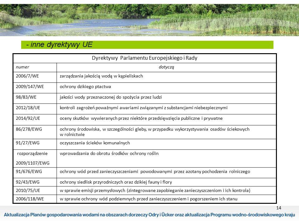 14 - inne dyrektywy UE Dyrektywy Parlamentu Europejskiego i Rady numerdotyczą 2006/7/WEzarządzania jakością wodą w kąpieliskach 2009/147/WEochrony dzi