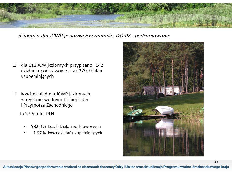 25 działania dla JCWP jeziornych w regionie DOiPZ - podsumowanie  dla 112 JCW jeziornych przypisano 142 działania podstawowe oraz 279 działań uzupełn