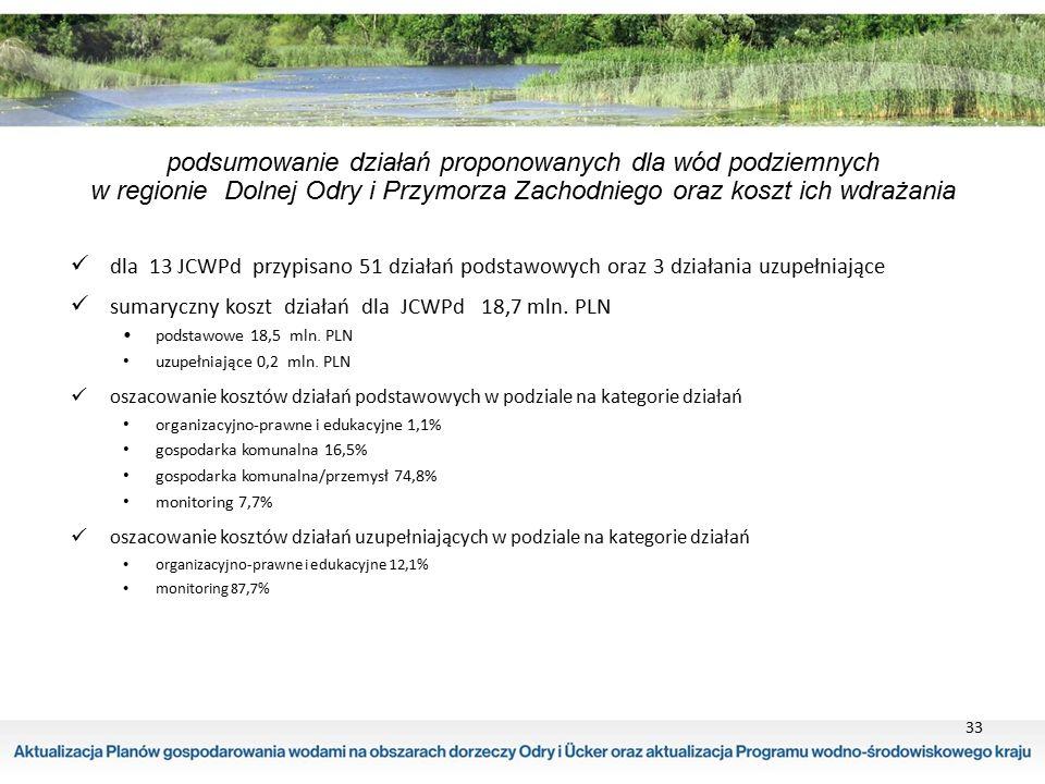 podsumowanie działań proponowanych dla wód podziemnych w regionie Dolnej Odry i Przymorza Zachodniego oraz koszt ich wdrażania dla 13 JCWPd przypisano
