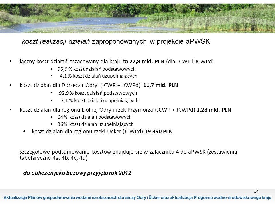 34 koszt realizacji działań zaproponowanych w projekcie aPWŚK łączny koszt działań oszacowany dla kraju to 27,8 mld. PLN (dla JCWP i JCWPd) 95,9 % kos
