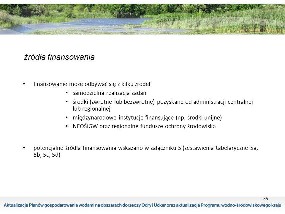 35 źródła finansowania finansowanie może odbywać się z kilku źródeł samodzielna realizacja zadań środki (zwrotne lub bezzwrotne) pozyskane od administ