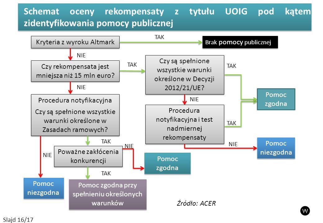 Schemat oceny rekompensaty z tytułu UOIG pod kątem zidentyfikowania pomocy publicznej Slajd 16/17 Kryteria z wyroku Altmark Brak pomocy publicznej TAK Czy rekompensata jest mniejsza niż 15 mln euro.