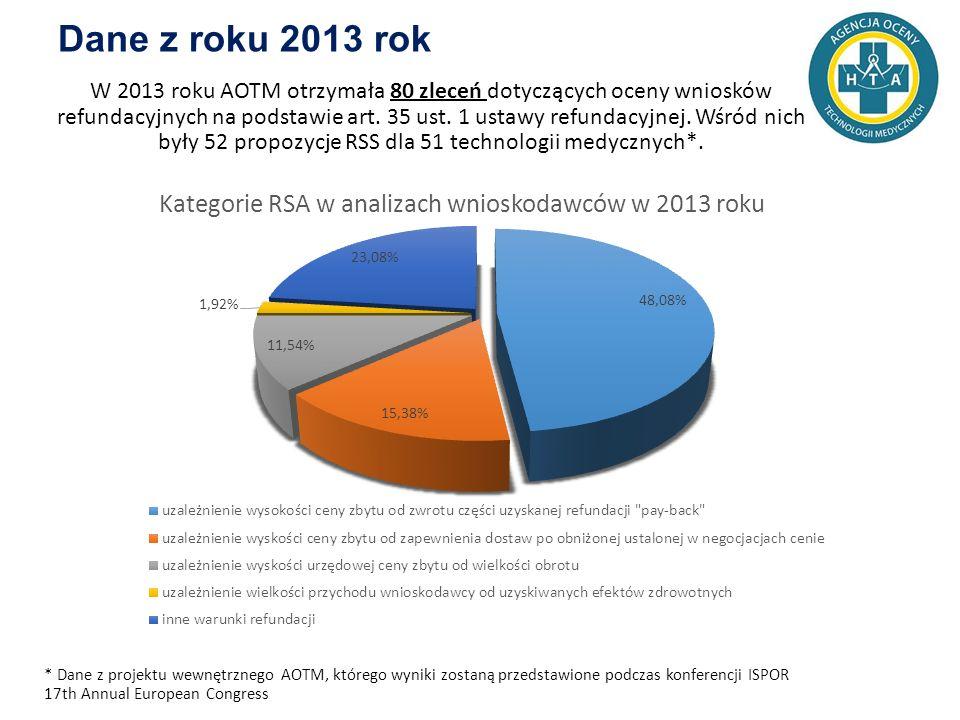 Dane z roku 2013 rok W 2013 roku AOTM otrzymała 80 zleceń dotyczących oceny wniosków refundacyjnych na podstawie art.