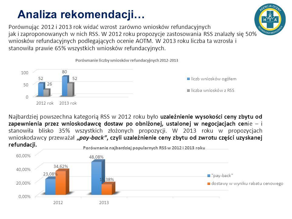 Analiza rekomendacji… Porównując 2012 i 2013 rok widać wzrost zarówno wniosków refundacyjnych jak i zaproponowanych w nich RSS.
