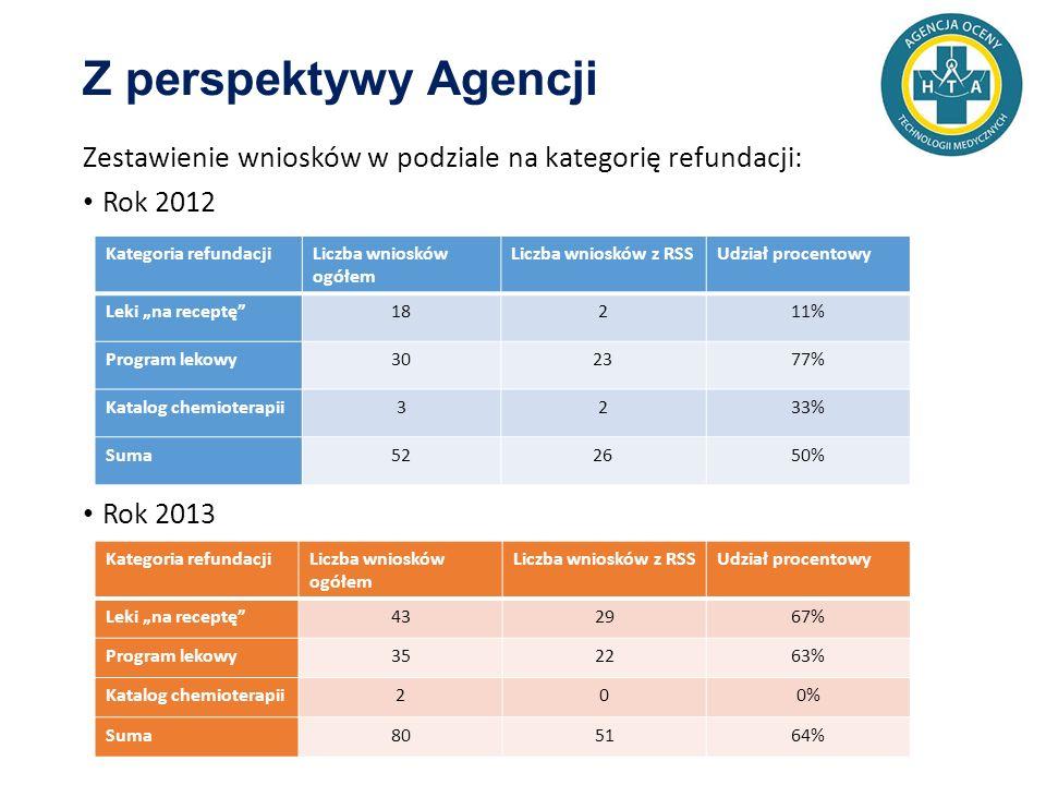 """Zestawienie wniosków w podziale na kategorię refundacji: Rok 2012 Rok 2013 Kategoria refundacjiLiczba wniosków ogółem Liczba wniosków z RSSUdział procentowy Leki """"na receptę 18211% Program lekowy302377% Katalog chemioterapii3233% Suma522650% Kategoria refundacjiLiczba wniosków ogółem Liczba wniosków z RSSUdział procentowy Leki """"na receptę 432967% Program lekowy352263% Katalog chemioterapii200% Suma805164%"""