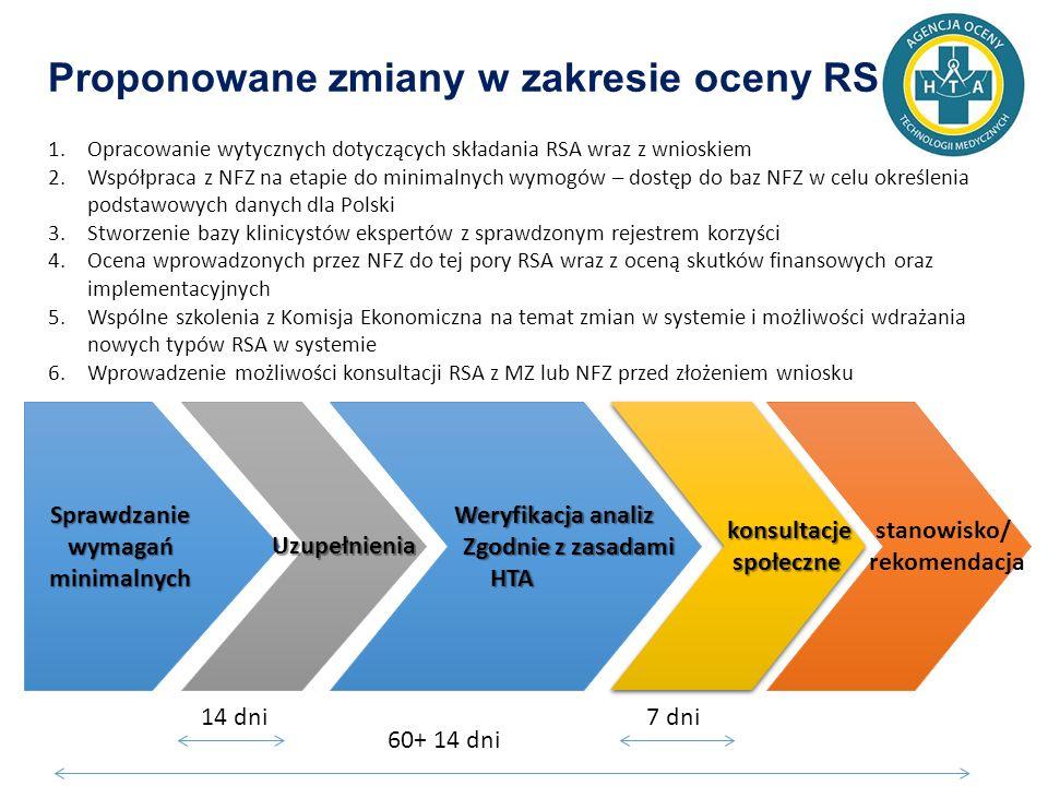 Proponowane zmiany w zakresie oceny RSA 1.Opracowanie wytycznych dotyczących składania RSA wraz z wnioskiem 2.Współpraca z NFZ na etapie do minimalnych wymogów – dostęp do baz NFZ w celu określenia podstawowych danych dla Polski 3.Stworzenie bazy klinicystów ekspertów z sprawdzonym rejestrem korzyści 4.Ocena wprowadzonych przez NFZ do tej pory RSA wraz z oceną skutków finansowych oraz implementacyjnych 5.Wspólne szkolenia z Komisja Ekonomiczna na temat zmian w systemie i możliwości wdrażania nowych typów RSA w systemie 6.Wprowadzenie możliwości konsultacji RSA z MZ lub NFZ przed złożeniem wniosku Sprawdzanie wymagań minimalnych Uzupełnienia stanowisko/ rekomendacja Weryfikacja analiz Zgodnie z zasadami Zgodnie z zasadamiHTA konsultacje społeczne społeczne konsultacje społeczne społeczne 60+ 14 dni 14 dni7 dni