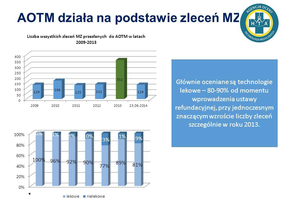 AOTM działa na podstawie zleceń MZ Głównie oceniane są technologie lekowe – 80-90% od momentu wprowadzenia ustawy refundacyjnej, przy jednoczesnym znaczącym wzroście liczby zleceń szczególnie w roku 2013.
