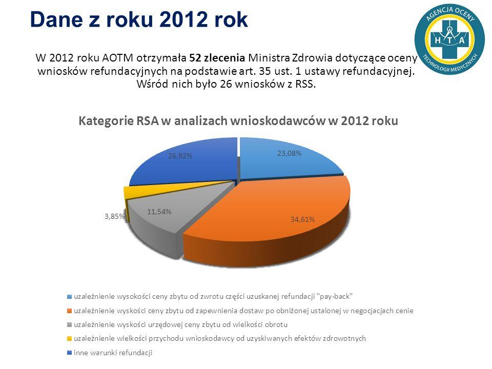 Dane z roku 2012 rok W 2012 roku AOTM otrzymała 52 zlecenia Ministra Zdrowia dotyczące oceny wniosków refundacyjnych na podstawie art.