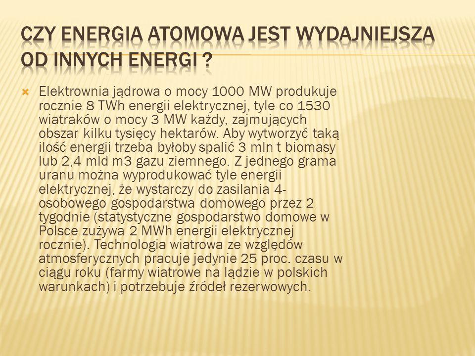  Elektrownia jądrowa o mocy 1000 MW produkuje rocznie 8 TWh energii elektrycznej, tyle co 1530 wiatraków o mocy 3 MW każdy, zajmujących obszar kilku tysięcy hektarów.