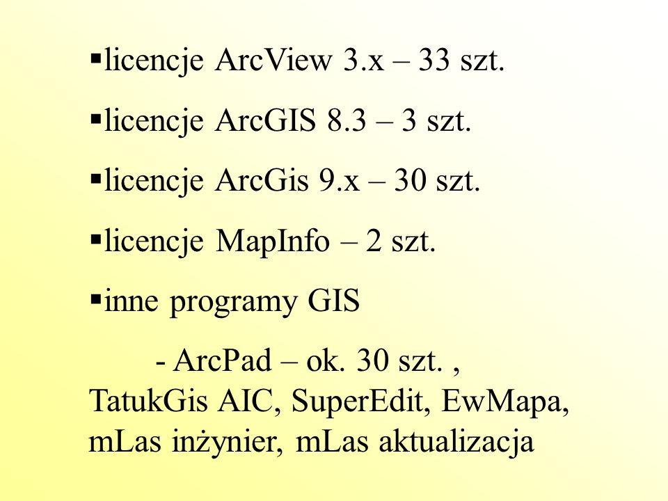  licencje ArcView 3.x – 33 szt.  licencje ArcGIS 8.3 – 3 szt.  licencje ArcGis 9.x – 30 szt.  licencje MapInfo – 2 szt.  inne programy GIS - ArcP