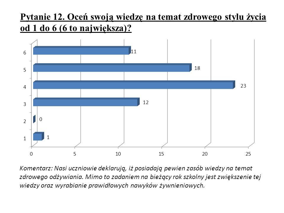 Pytanie 12. Oceń swoją wiedzę na temat zdrowego stylu życia od 1 do 6 (6 to największa)? Komentarz: Nasi uczniowie deklarują, iż posiadają pewien zasó