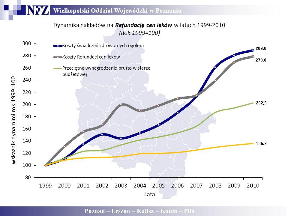 Wielkopolski Oddział Wojewódzki w Poznaniu Poznań – Leszno – Kalisz – Konin – Piła Dynamika nakładów na Refundację cen leków w latach 1999-2010 (Rok 1