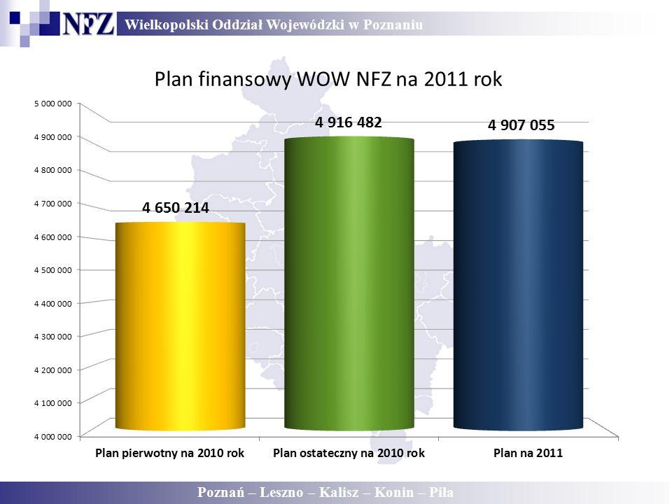 Wielkopolski Oddział Wojewódzki w Poznaniu Poznań – Leszno – Kalisz – Konin – Piła Plan finansowy WOW NFZ na 2011 rok