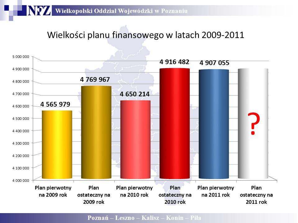 Wielkopolski Oddział Wojewódzki w Poznaniu Poznań – Leszno – Kalisz – Konin – Piła Wielkości planu finansowego w latach 2009-2011