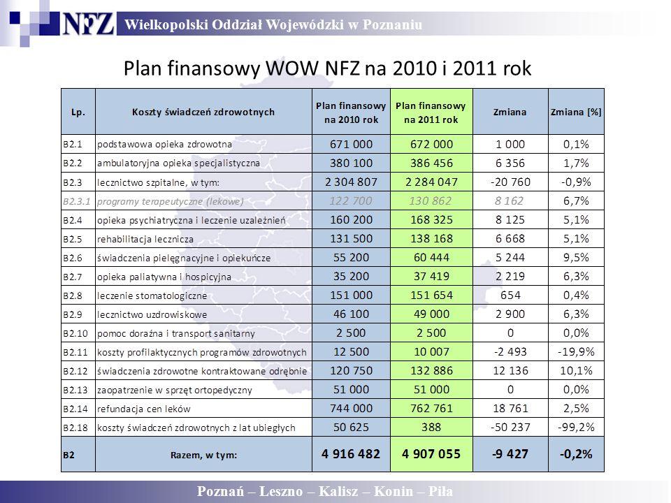 Wielkopolski Oddział Wojewódzki w Poznaniu Poznań – Leszno – Kalisz – Konin – Piła Plan finansowy WOW NFZ na 2010 i 2011 rok