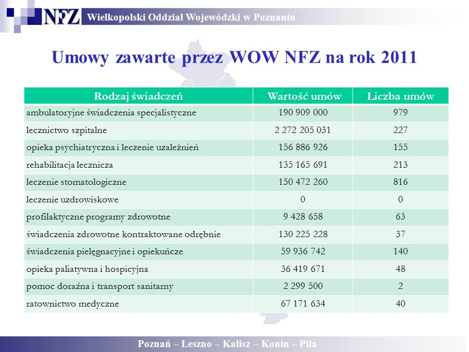 Wielkopolski Oddział Wojewódzki w Poznaniu Poznań – Leszno – Kalisz – Konin – Piła Umowy zawarte przez WOW NFZ na rok 2011 Rodzaj świadczeń Wartość um
