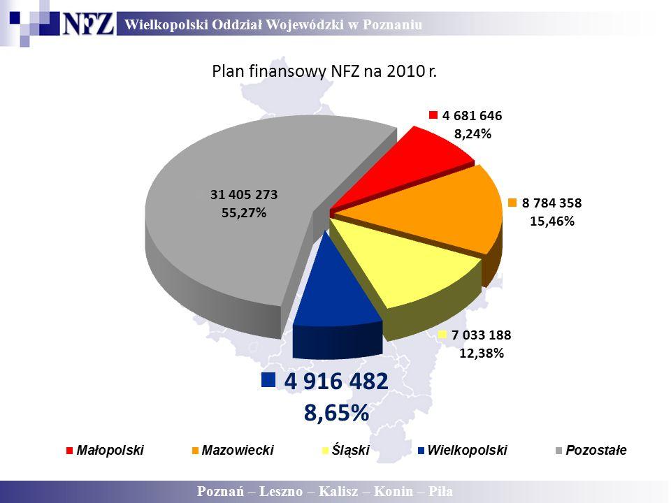 Wielkopolski Oddział Wojewódzki w Poznaniu Poznań – Leszno – Kalisz – Konin – Piła Plan finansowy NFZ na 2010 r.